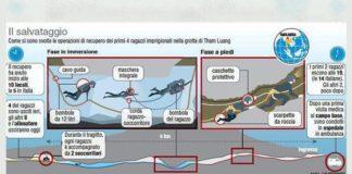 Thailandia: salvati altri quattro ragazzi, quelli fuori dalla grotta adesso sono otto